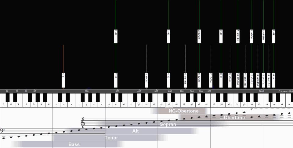 Vergleich der Obertöne von Bass und Sopran