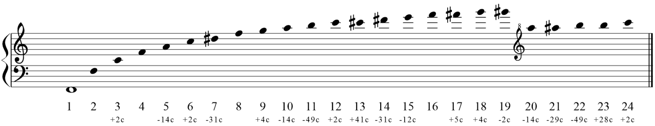 Obertonreihe auf F