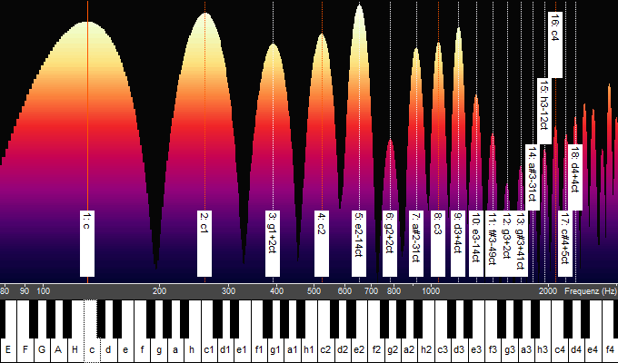 Spektrum des Singtons c auf den Vokal ä.