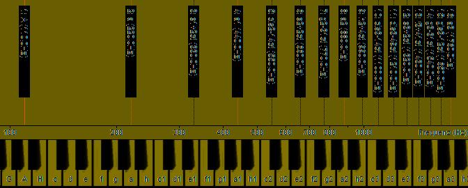 Obertonreihe musikalisch - logarithmische Frequenzen.