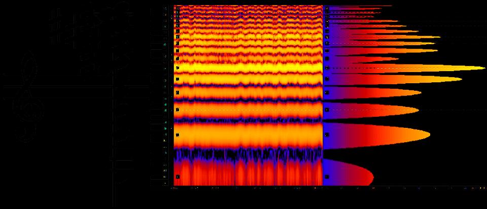 Obertonreihe von c als Akkord, mit Spektrum und Spektrogramm