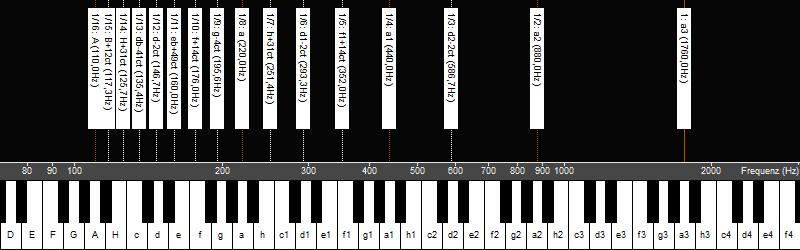 Untertonreihe von a3