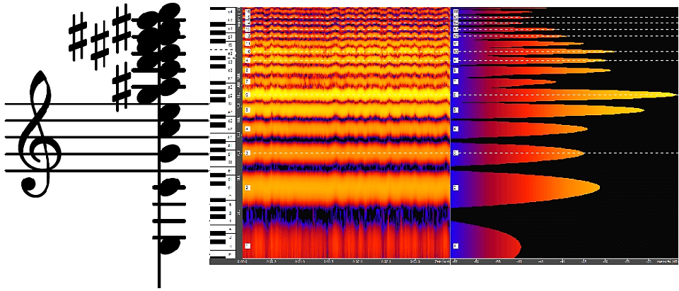 Harmonic series of C3 as a chord, with spectrum and spectrogram