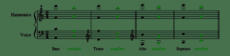 Tessitura of Overtone Singing
