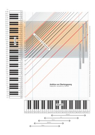 Range of overtone singing